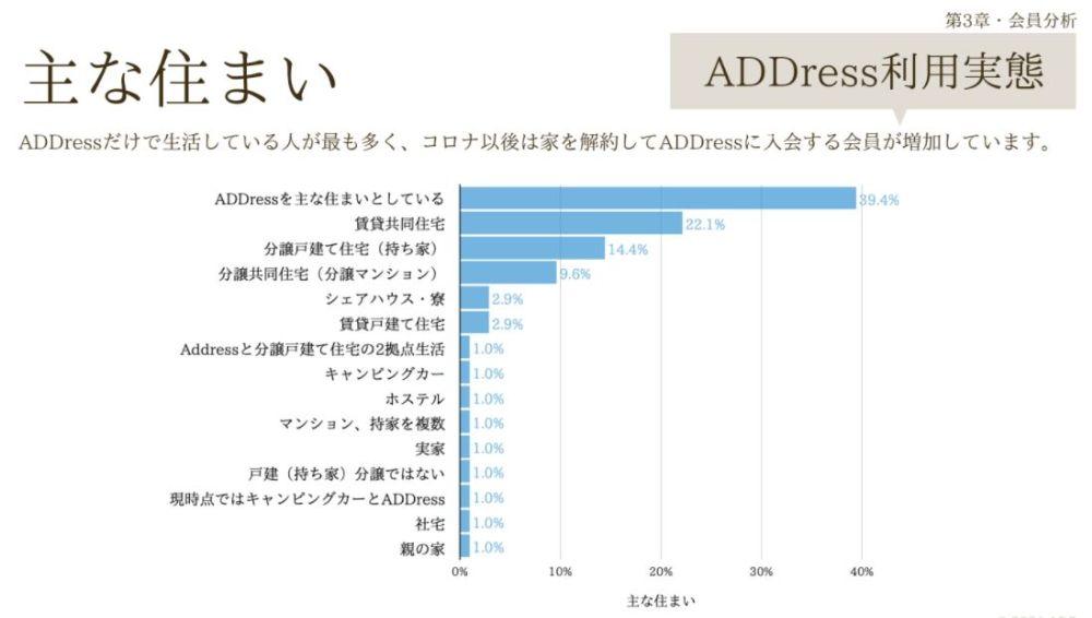 ADDress2020年の利用実態調査